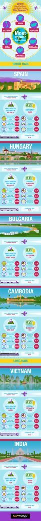 summer-spend infographic